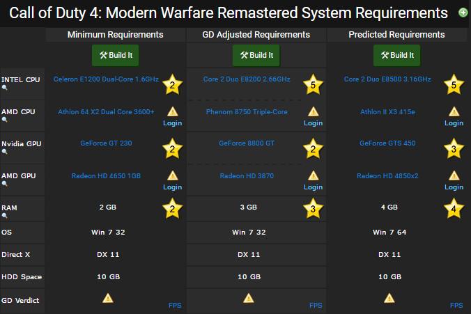 cod 4 modern warfare torrent